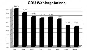 wahl-2014-cdu