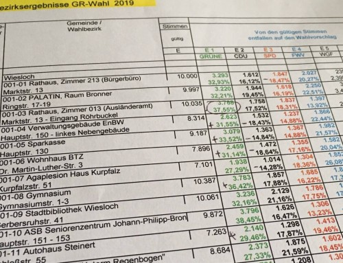 Wahlanalyse Gemeinderatswahl 2019